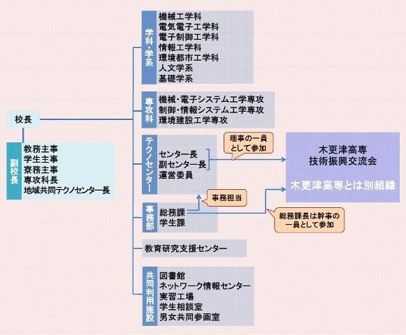 組織図 | 木更津工業高等専門学...
