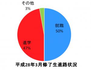 本科(進路グラフ)