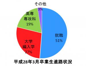 専攻科(進路グラフ)